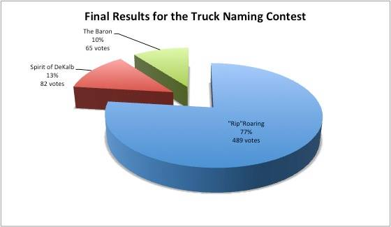 final fire truck votes